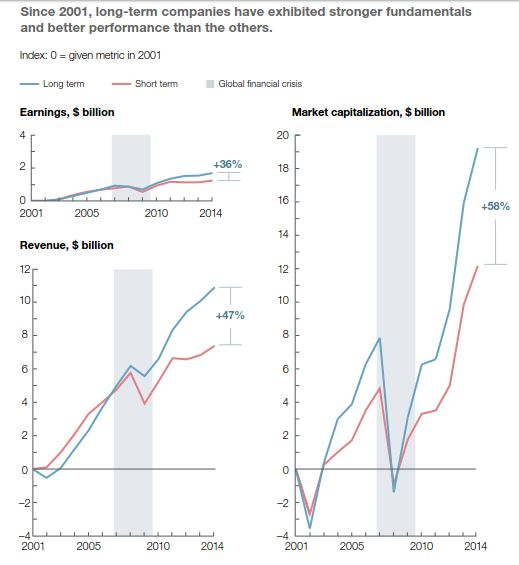 McKinsey Findings